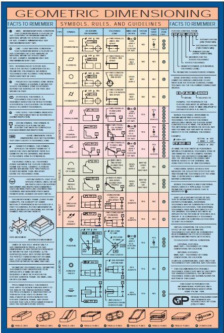 Geometric Dimensioning and Tolerancing Symbols Chart